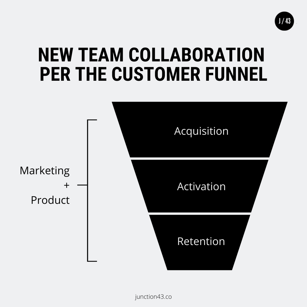 New Team Collaboration Per The Customer Funnel