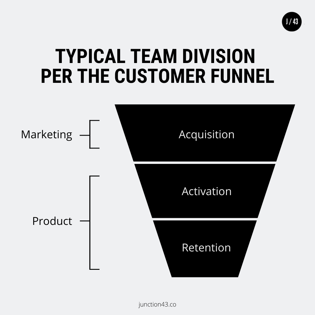 Typical Team Division Per The Customer Funnel